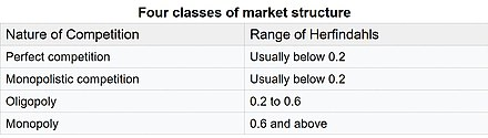 Herfindahls index and types of market structure