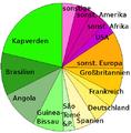 Herkunft der Ausländer in Portugal.png