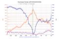 Hurricane Dorian chart 2019-09-09 0000.png
