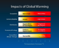 Impacts of Global Warming.png