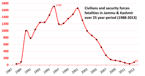 Insurgency in Jammu and Kashmir - Image: Insurgency Terror related Fatalities of Civilians and Security Forces in Jammu and Kashmir India from 1988 to 2013