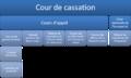 Justice civile francaise.png