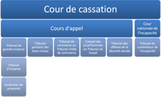 French judiciary courts - Organization of the French judiciary for civil matters.