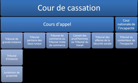 Ordre judiciaire en france wikip dia - Tribunal de grande instance de strasbourg chambre commerciale ...