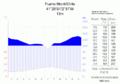 Klimadiagramm-Puerto Montt-Chile-metrisch-deutsch.png