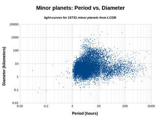 Rubble pile - Image: LCDB Period vs. Diameter Plot