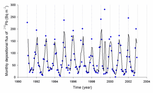 Lead-210 deposition rate as a function of time as observed in Japan