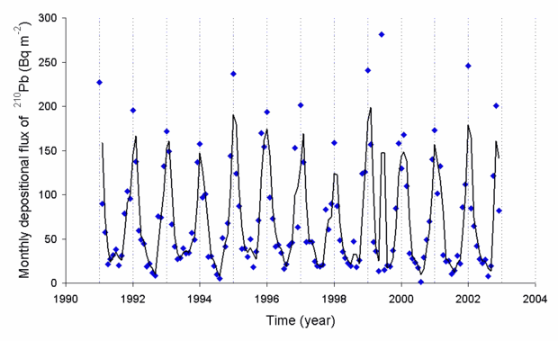 Pb is formed from the decay of Rn. Here is a typical deposition rate of Pb as observed in Japan as a function of time, due to variations in radon concentration. Lead210inairatjapan.png