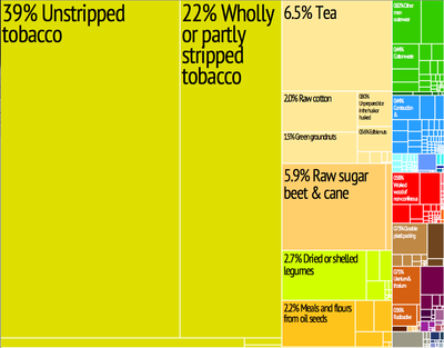 Graphical depiction of Malawi's product exports in 28 colour-coded categories. Malawi treemap.png