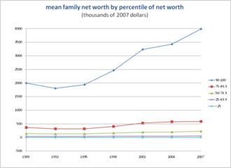 Wealth in the United States - Image: Mean Net Worth 2007