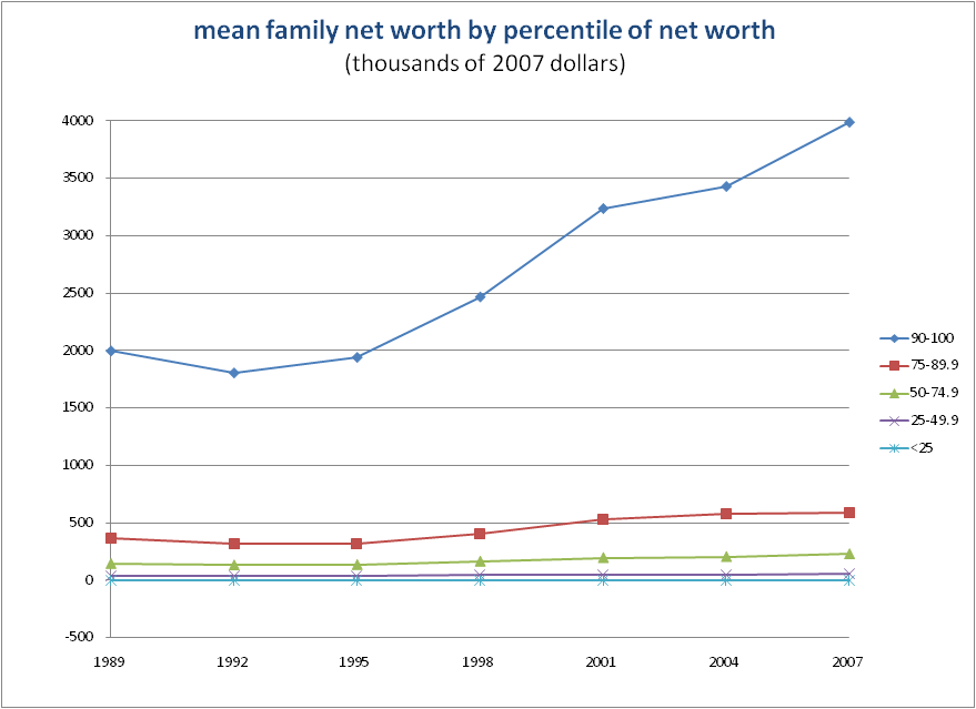 MeanNetWorth2007