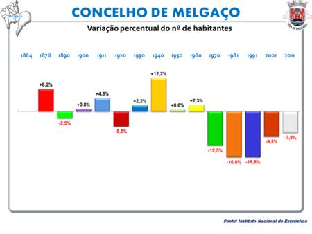 Variação da População  1864 / 2011