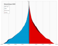Mozambique single age population pyramid 2020.png