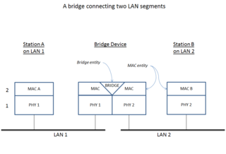 Bridging (networking) Device that creates a larger computer network from two smaller networks