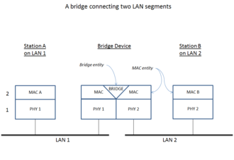 Bridging (networking) - A high-level overview of network bridging, using the ISO/OSI layers and terminology