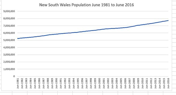 The estimated resident population since 1981 New South Wales Population June 1981 to June 2016.jpg
