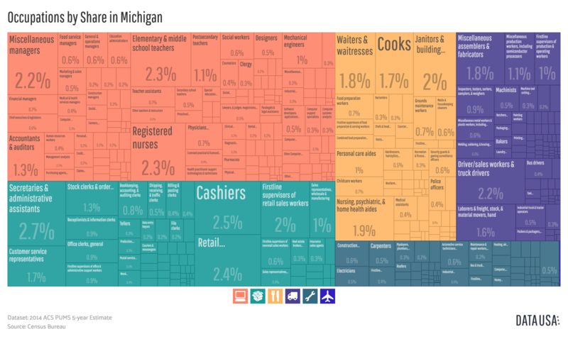 File:Occupations by Share in Michigan.png
