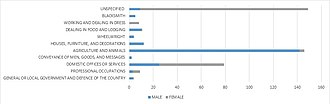 Hunton, Kent - Image: Occupations of Males and Females in Hunton 1881