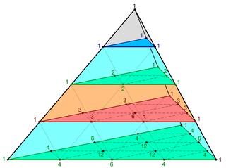 Pascals pyramid
