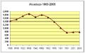 Poblacion-Alcadozo-1900-2005.png