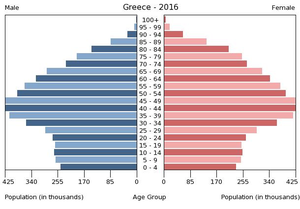 Population pyramid of Greece 2016.png