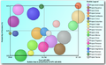 Project portfolio management 2D bubble chart.png
