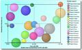 Project portfolio management 2D bubble chart.png
