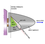Propeller - pervane terminolojisi.png