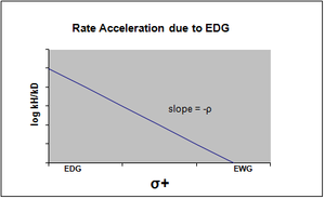 Rate acceleration EDG