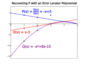 "Berlekamp–Welch algorithm - The error locator polynomial serves to ""neutralize"" errors in P by making Q zero at those points, so that the system of linear equations is not affected by the inaccuracy in the input."