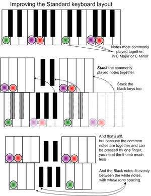 Wicki-Hayden note layout - Image: Relating Piano layout to Wicki Hayden page 1