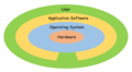 Role of the pc operating system.png