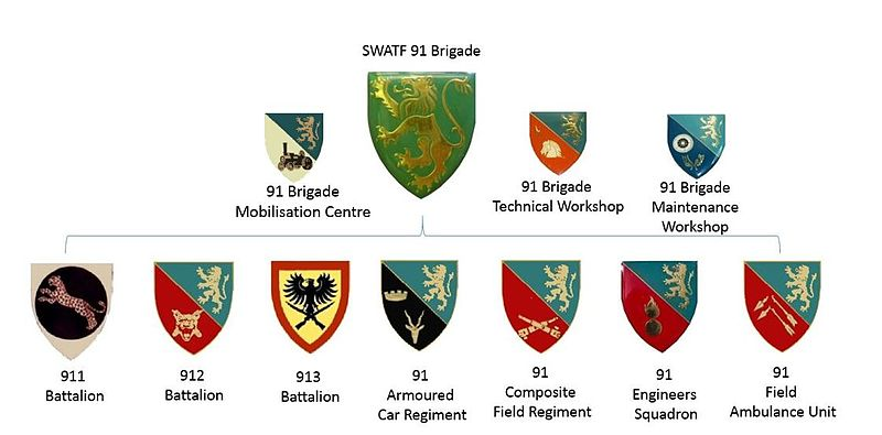 SWATF 91 Brigade structure updated