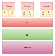 Three CPUs each have private on-chip L1 caches but share the off-chip L2, L3, and main memory.