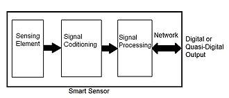 Smart transducer - Smart sensor Overview