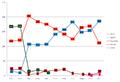 Spanish seat evolution graph (1977-2011).png