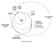 Trajectory of the Stardust spacecraft