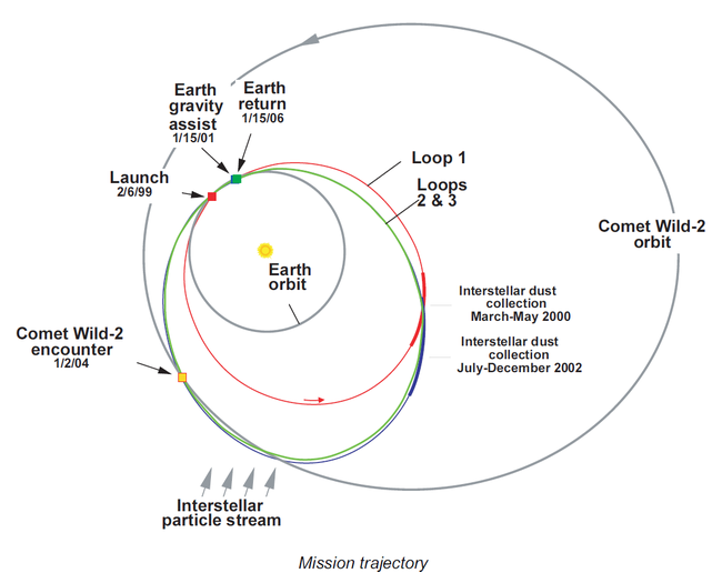 Stardust - mission trajectory.png