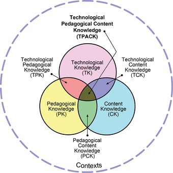 A Venn diagram of technological, pedagogical, and content knowledge