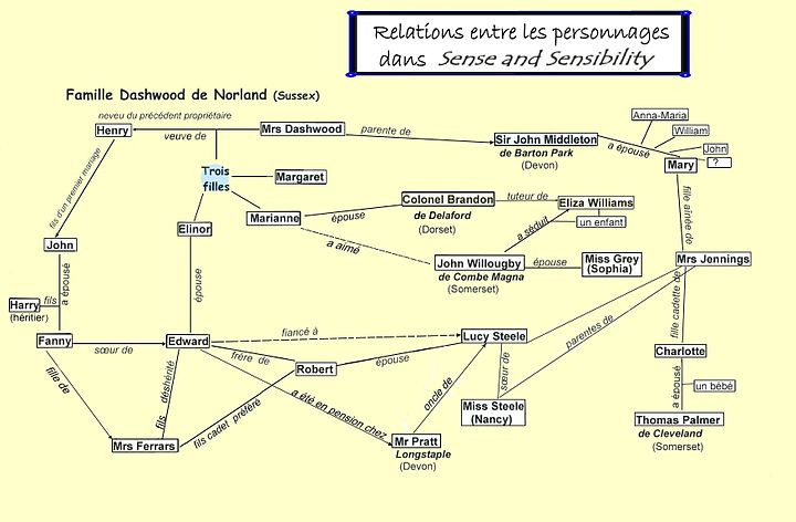 "Relations entre les personnages de ""Sense and Sensibility"" (Raison et Sentiments)"
