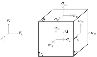 Figure 7 Stress tensor components