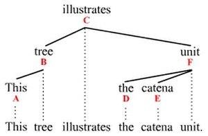 Catena (linguistics) - Catena illustration