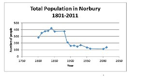 Norbury, Shropshire - Total population of Norbury, Shropshire according to the census of population between 1801–2011