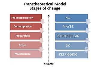 Transtheoretical model integrative theory of therapy that assesses an individuals readiness to act on a new healthier behavior, and provides strategies, or processes of change to guide the individua