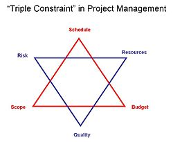 what is an example of an iron triangle