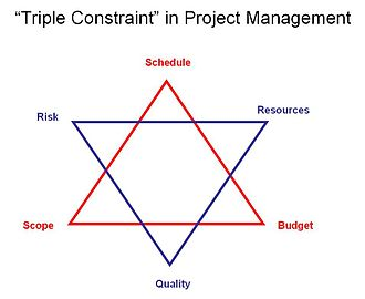 Project management triangle - The Project Management Star per PMBOK