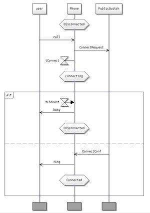 Sequenzdiagramm - WikiVisually