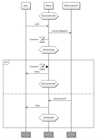 Message sequence chart - The diagram shows three entities. At start the phone is disconnected. A user tries to establish a connection. A connection request is sent to the switch and a timer is started. An alternative deals with two possibles responses: 1 - The timer goes off because the switch did not reply and the phone goes back to the disconnected state.2 - The switch grants the connection and the call is established.