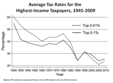 Average Tax Rate Percentages For The Highest Income U S Taxpayers 1945 2009