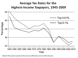 Laffer curve - Average tax rate percentages for the highest-income U.S. taxpayers, 1945–2009
